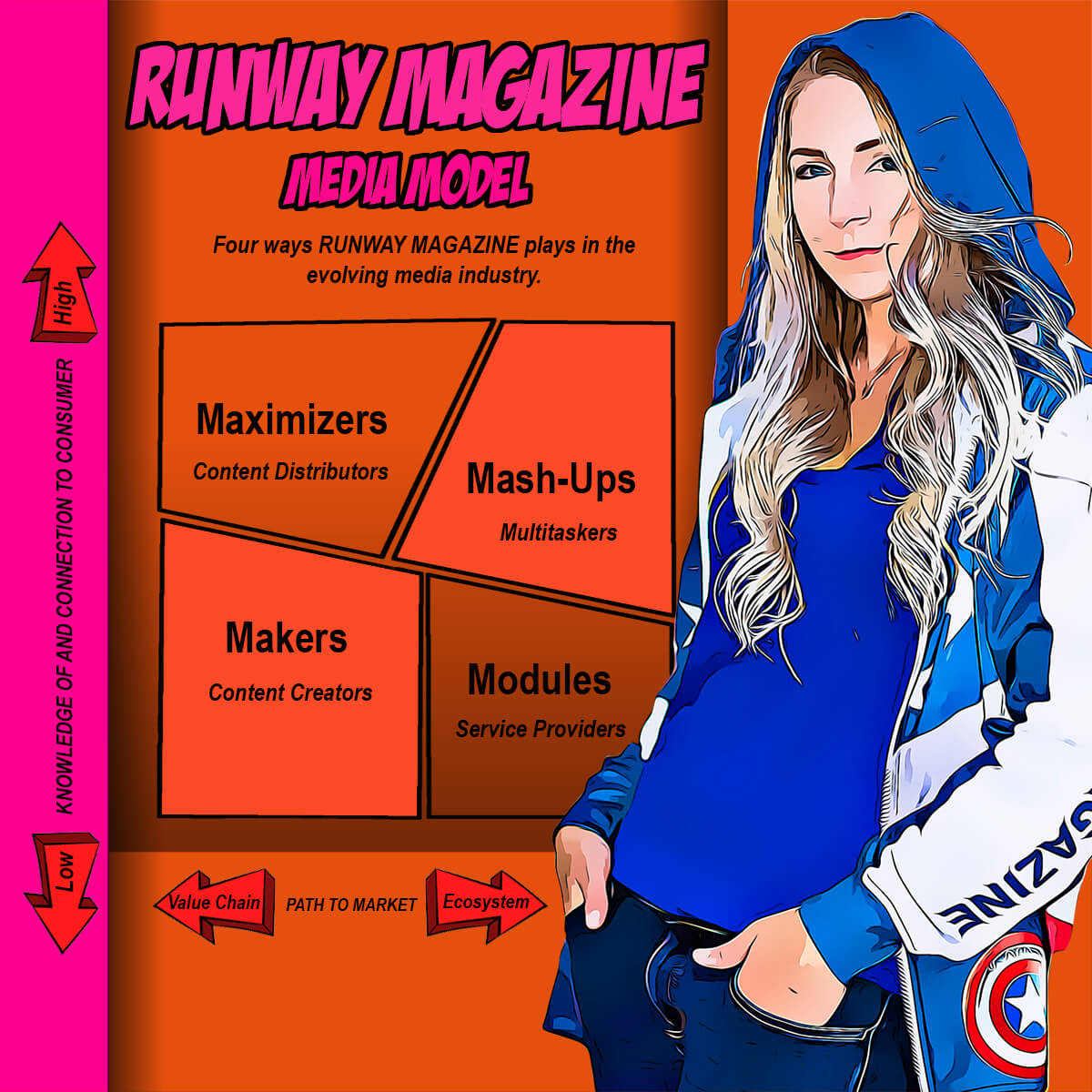 RUNWAY MAGAZINE marketing structure
