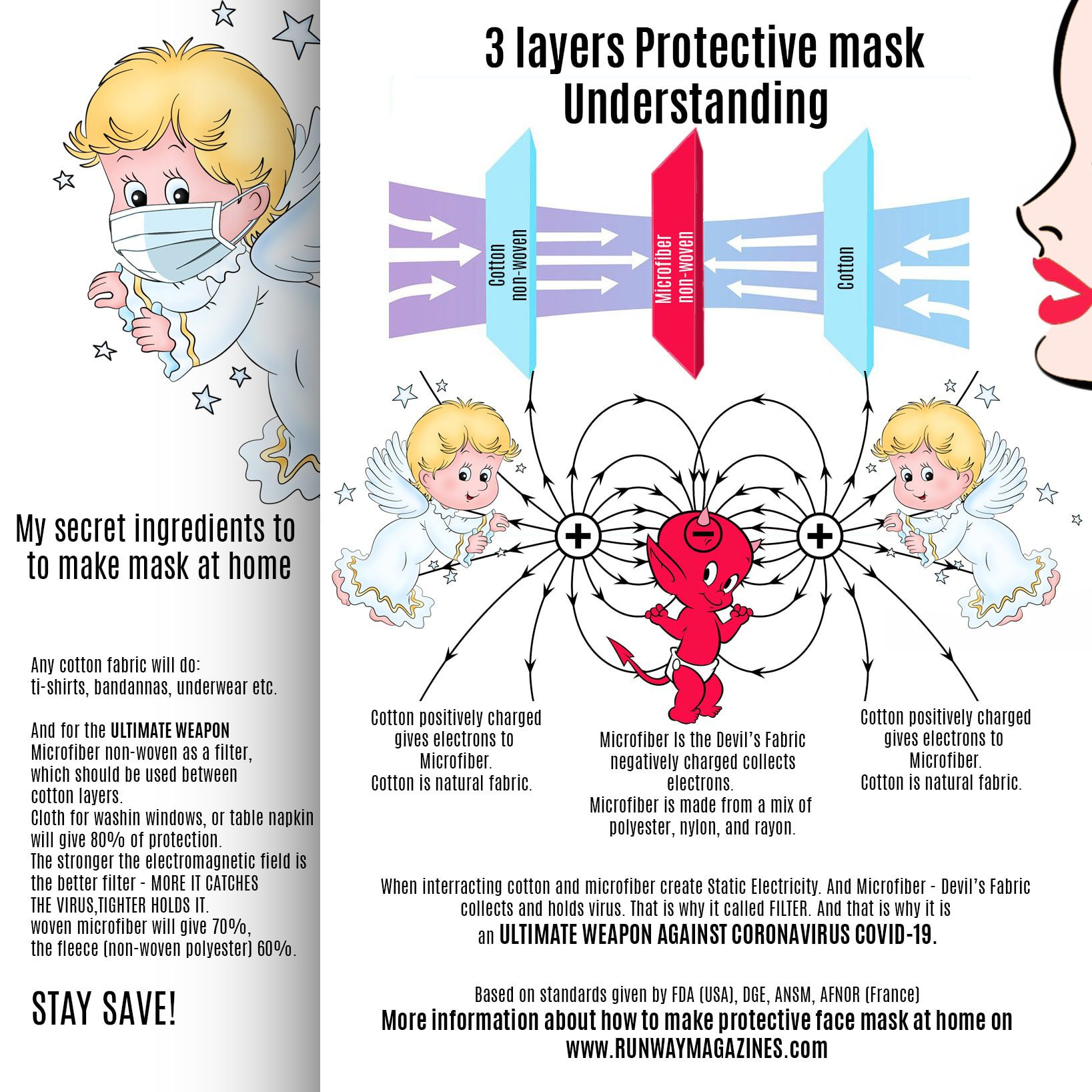 Understanding of 3 layers protective mask